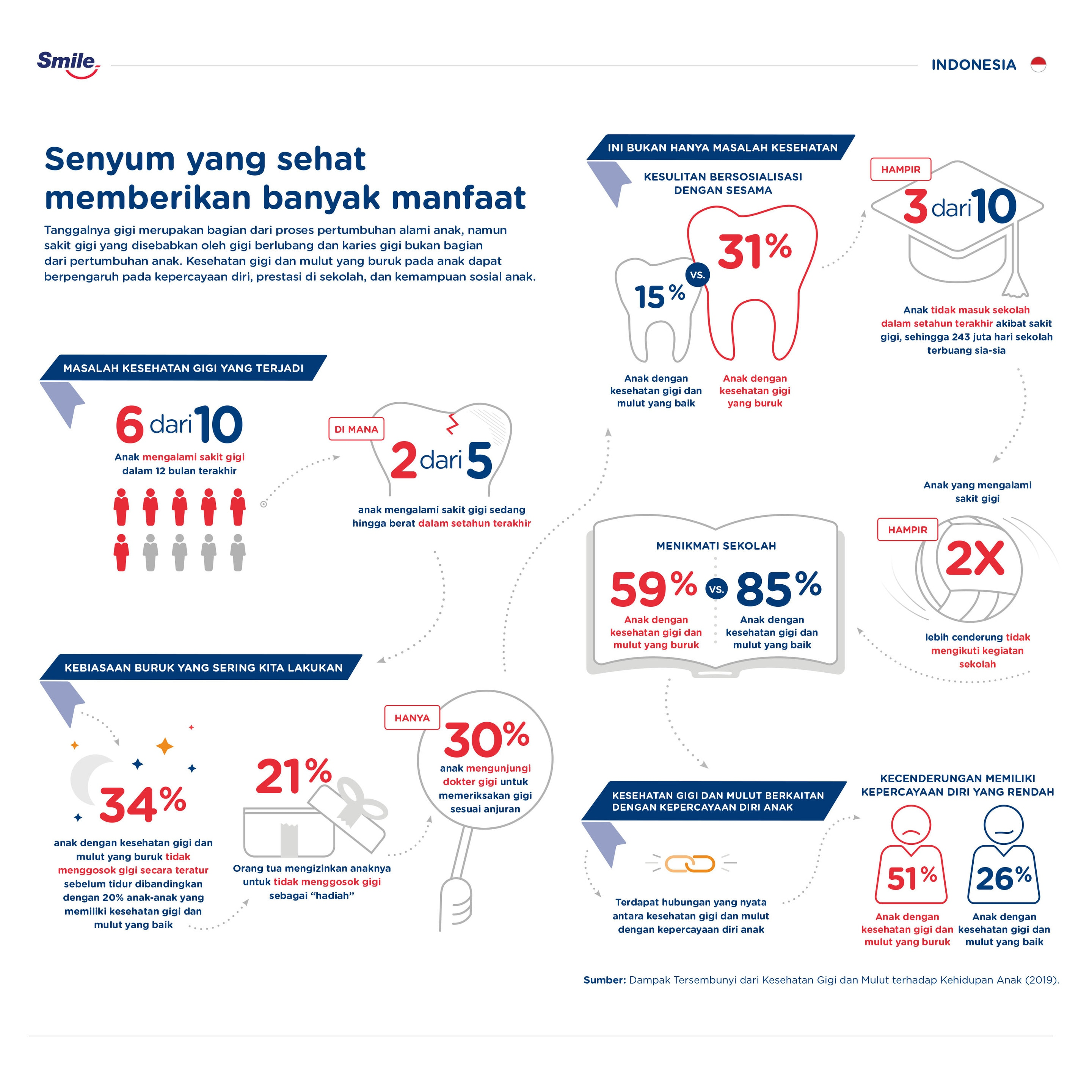 Misi Sosial infographic